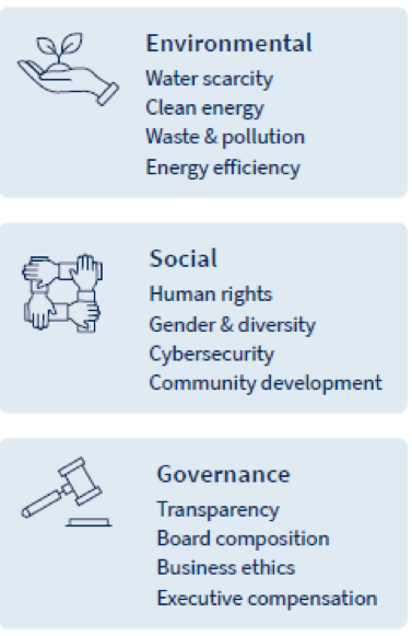 Environmental, Social, and Governance. Contact us for details.
